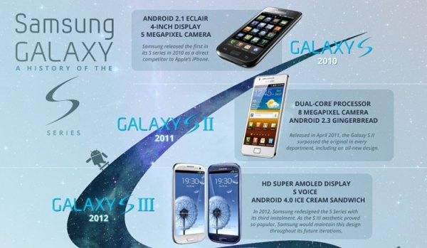 Krótka historia serii Samsung Galaxy S
