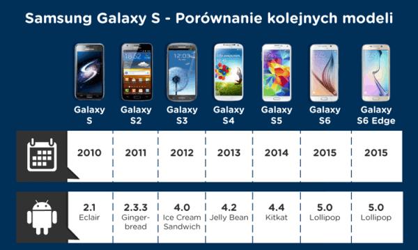 Porównanie Samsunga Galaxy S6 z poprzednimi modelami