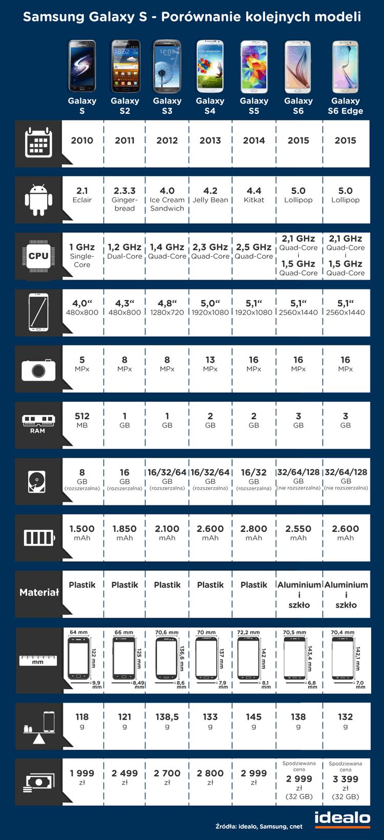 Porównanie Sasmunga Galaxy S6 z poprzednimi modelami