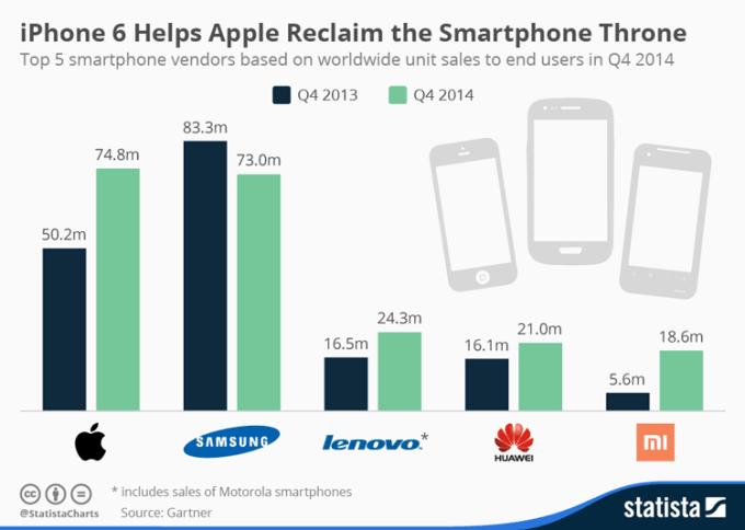 Sprzedaż smartfonów w 4Q 2014 roku