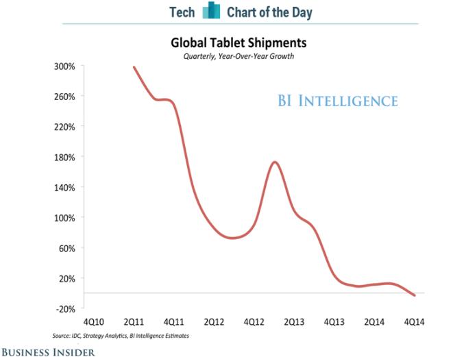 Sprzedaż tabletów na świecie 2010-2014