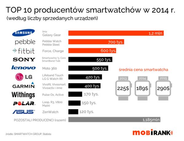 TOP 10 producentów smartwatchów w 2014 r.