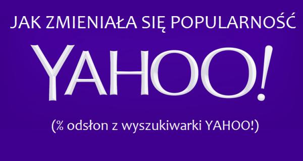 Z wyszukiwarki Yahoo! korzysta 0,8 proc. polskich internautów