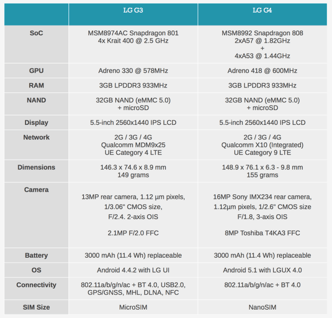 LG G3 vs G4 (specyfikacja techniczna)