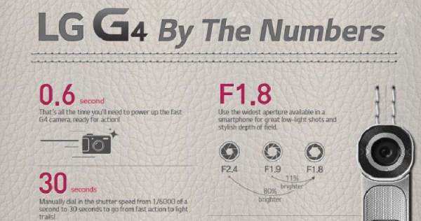 LG G4 w liczbach – infografika
