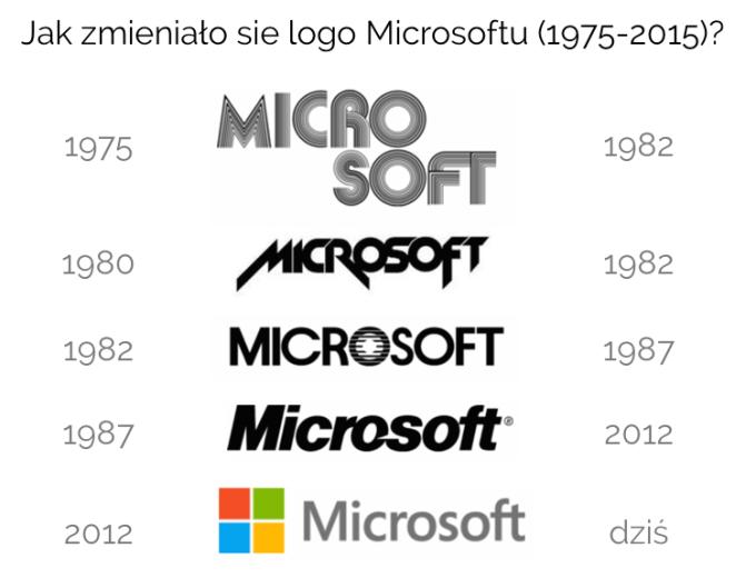 Jak zmieniało się logo Microsoftu od 1975 roku?