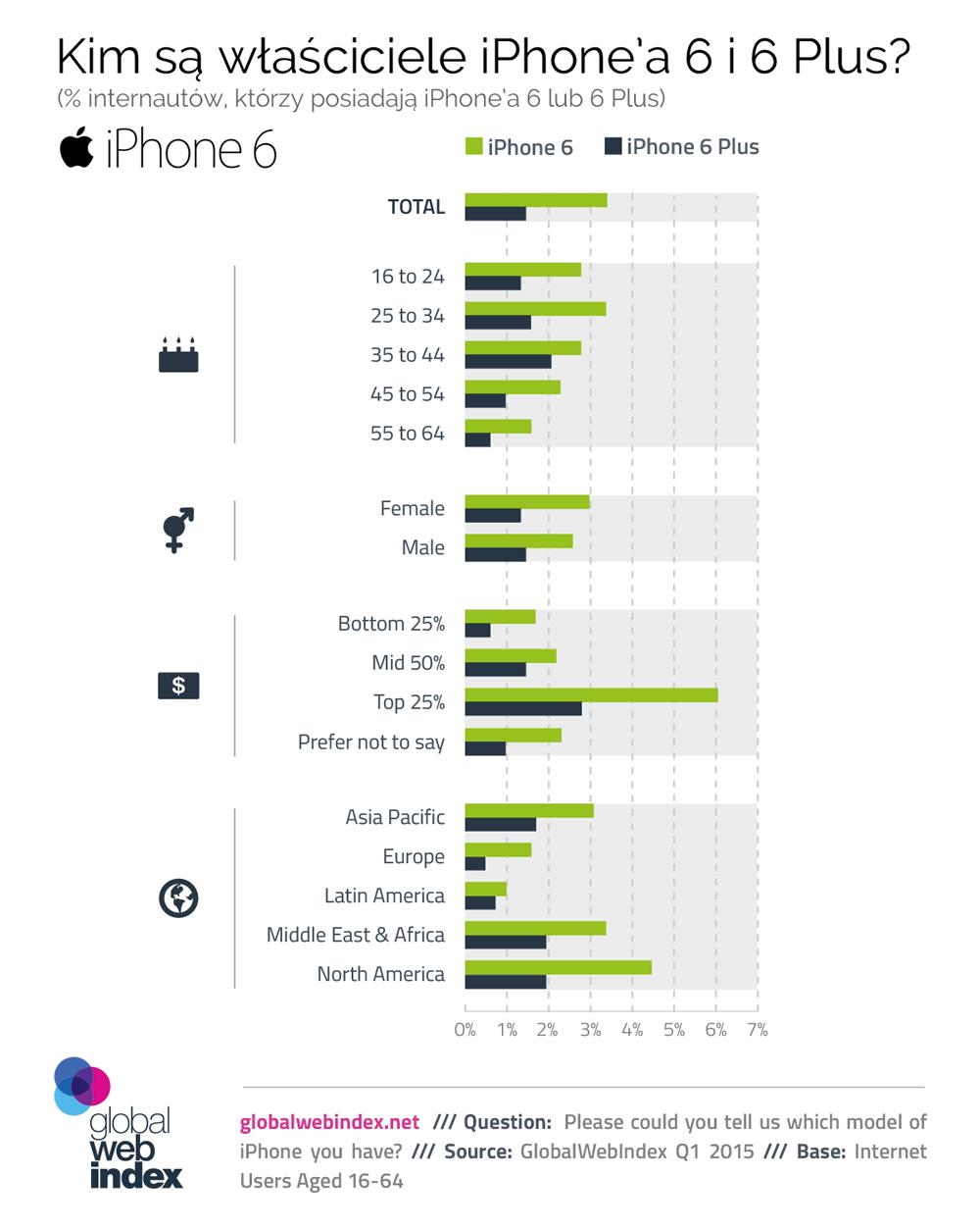 Kim są właściciele iPhone'a 6 i 6 Plus? - wyniki badania