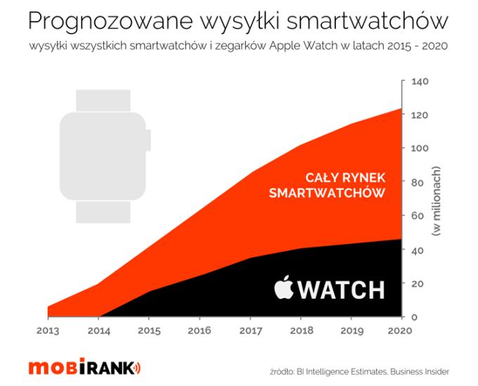 Prognozowane wysyłki smartwatchów w latach 2015-2020 (infografika)