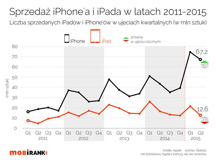 Sprzedaż iPhone'ów i iPadów w ujeciu kwartalnym od 2011 r. do 2015 r. (w mln sztuk)
