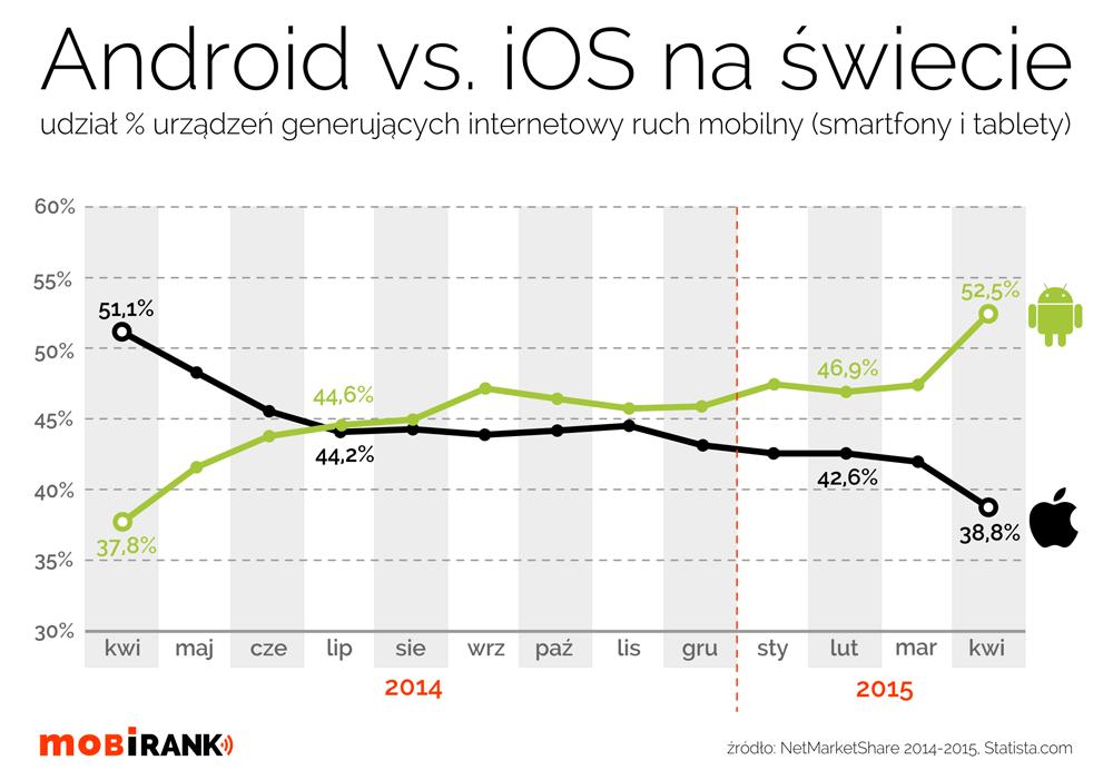 Procentowy udział urządzeń mobilnych (tablety i smartfony) generujących internetowy ruch mobilny na świecie od kwietnia 2014 r. do kwietnia 2015 r.