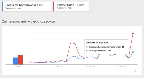 Wyniki wyborów w Google Trendy