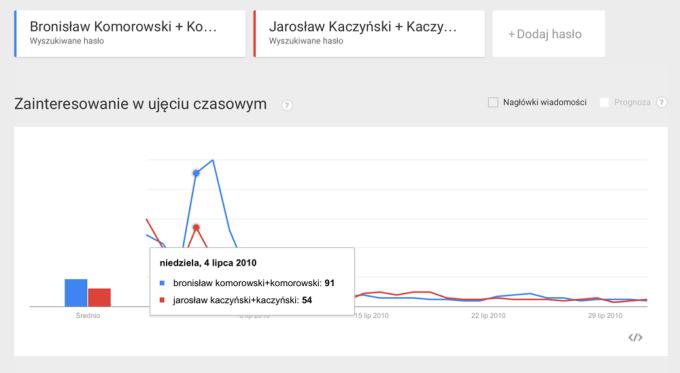Trendy Google w dniu wyborów prezydenckich w 2010 roku