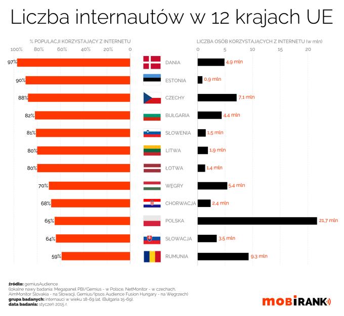 Liczba i procent internautów w 12 krajach UE