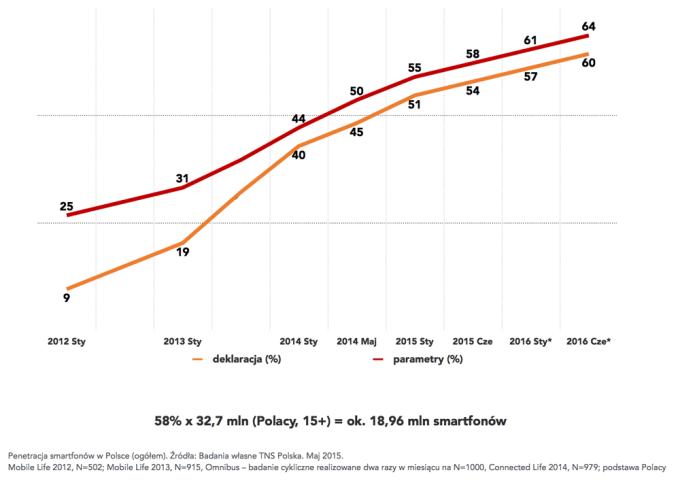 Penetracja smartfonów w Polsce (stan na maj 2015)