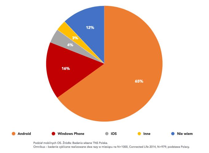 Udział mobilnych systemów w Polsce (maj 2015)