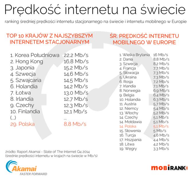 Ranking prędkości internetu na świecie (2014 rok)