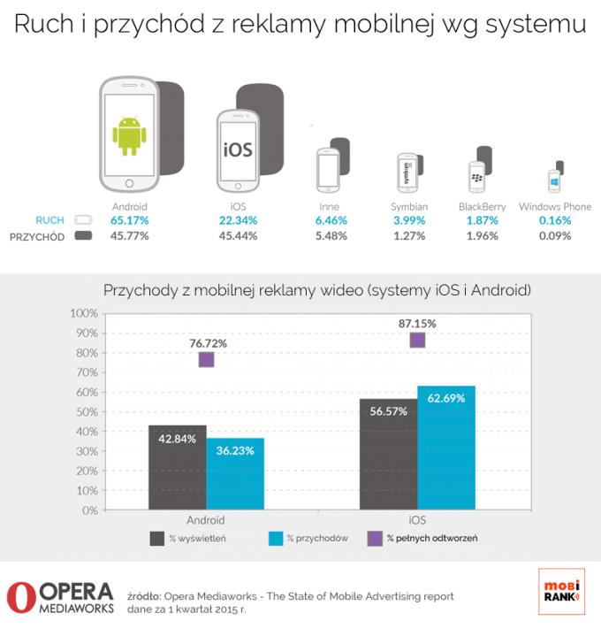 Globalny przychód z reklamy mobilnej wg systemu operacyjnego (1Q 2015 r.)