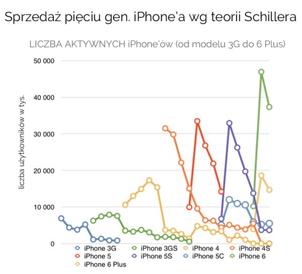 Teoria sprzedaży pięciu generacji iPhone'a