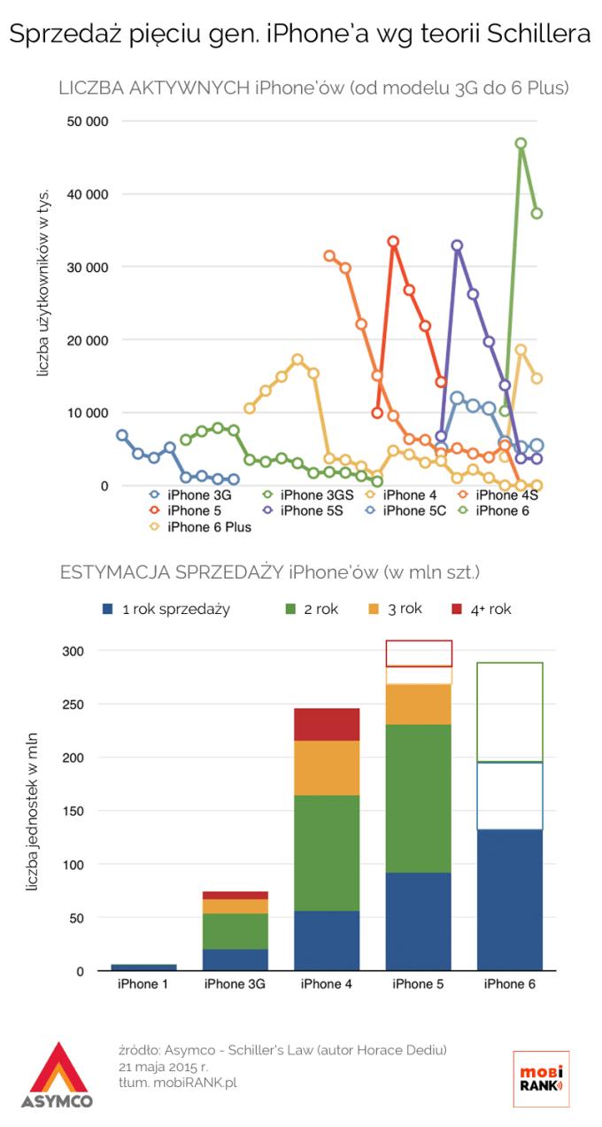 Sprzedaż 5 generacji iPhone'a wg teorii Schillera