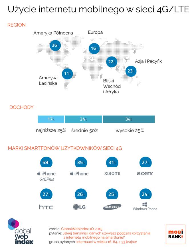 Użycie internetu mobilnego w sieci 4G/LTE na świecie (1kwartał 2015 r.)