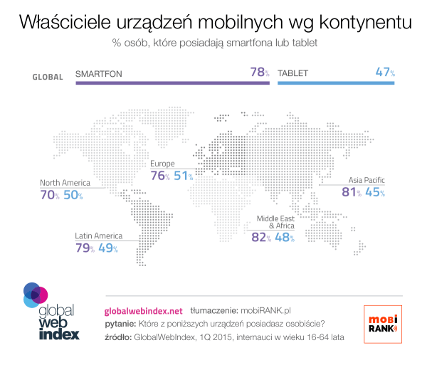 Smartfony vs. tablety na wszystkich kontynentach