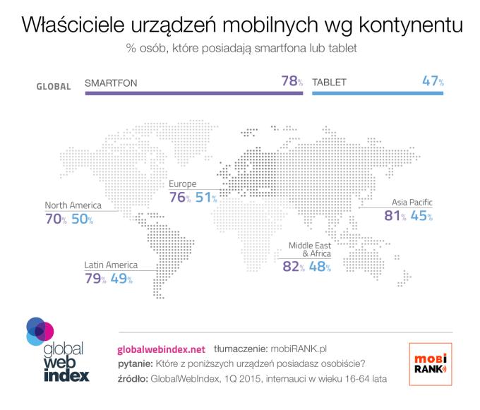 Właściciele smartfonów i tabletów na świecie (udział%) 1 kwartał 2015 wg kontynentów