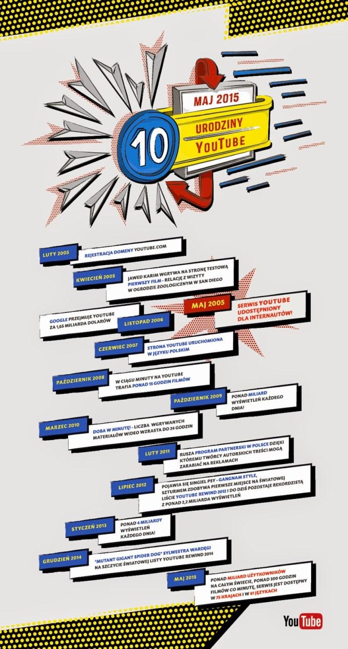Infografika - dekada YouTube'a (najważniejsze wydarzenia z historii serwisu)