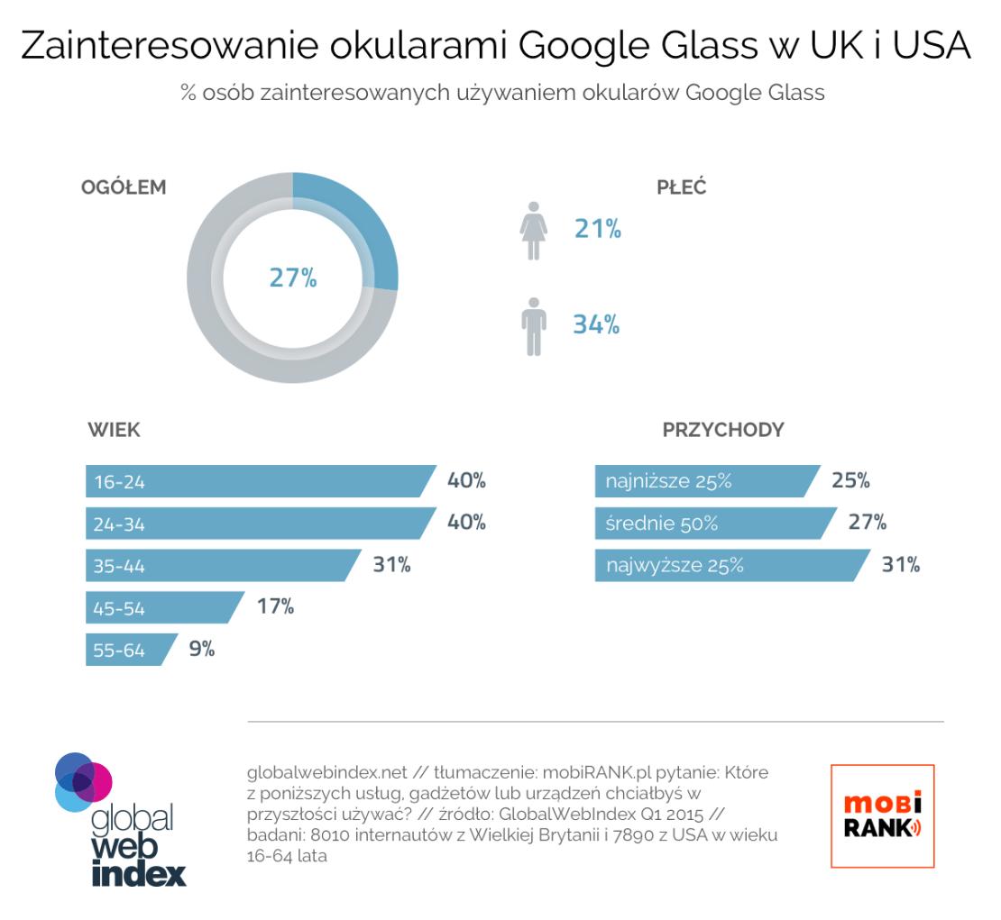Zainteresowanie okularami Google Glass w UK i USA w 1 kwartale 2015 r.