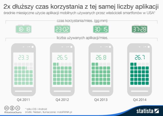 Dwa razy dłuższy czas korzystania z tej samej liczby  aplikacji mobilnych (infografika)