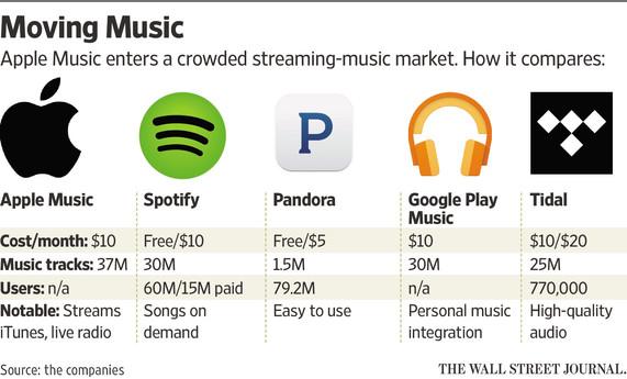 Apple Music vs konkurencyjne serwisy (Spotify, Pandora, Google Music, Tidal)