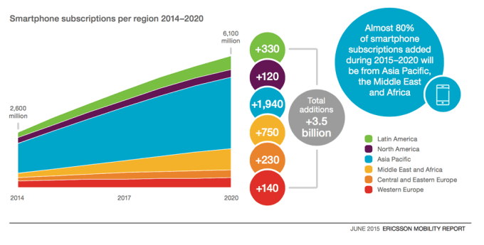 Wzrost liczby smartfonów na świecie do 2020 r.