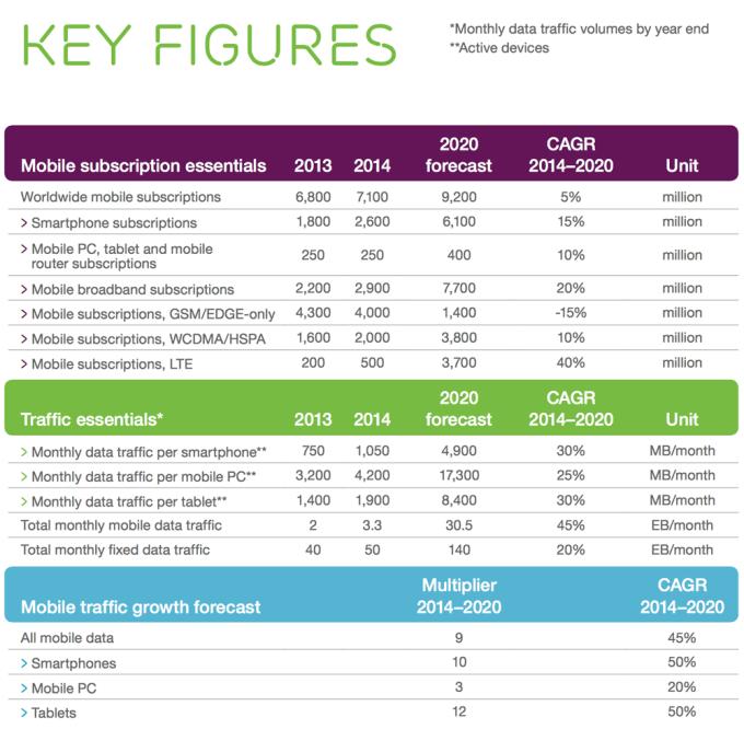 Najwoażniejsze dane z raportu Ericsson Mobility Network (June 2015)