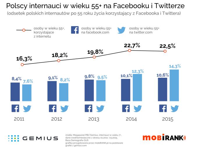 Polscy internauci w wieku powyżej 55 lat na Facebooku i Twitterze (mobigrafika)