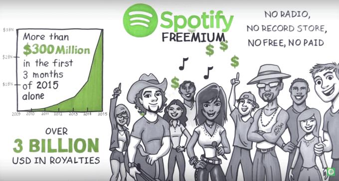 Spotify Freemium - 20 mln subskrybentów