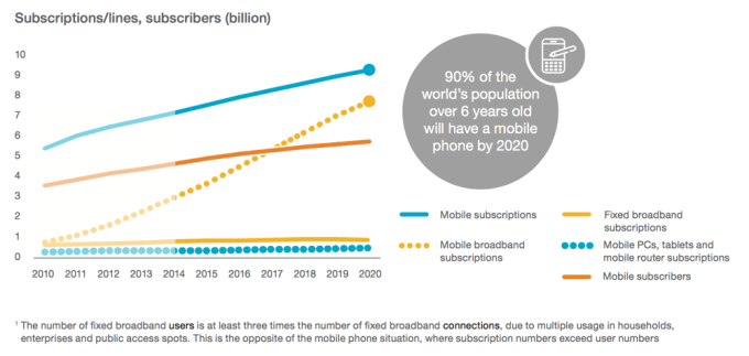 Subskrypcje mobilne do 2020 r.