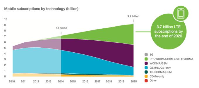 subskrypcje mobilne wg technologii do 2020 roku