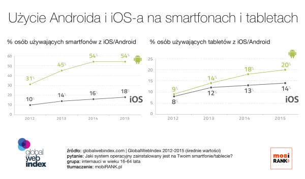 Użycie Androida i iOS-a na smartfonach i tabletach