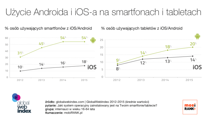 Udział Androida i iOS-a na smartfonach i tabletach na świecie w latach 2012-2015