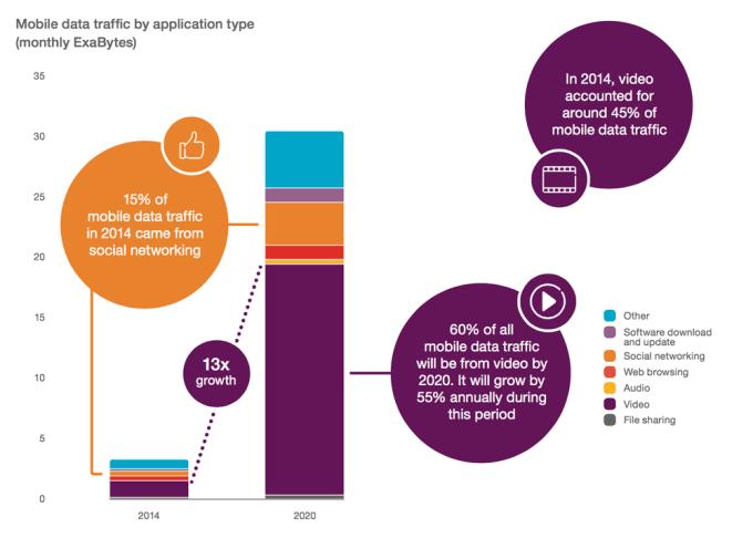 Użycie danych mobilnych wg celu do 2020 r.