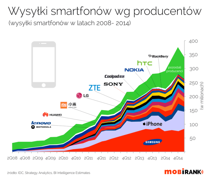 Wysyłki smartfonów wg producentów w latach 2008-2014