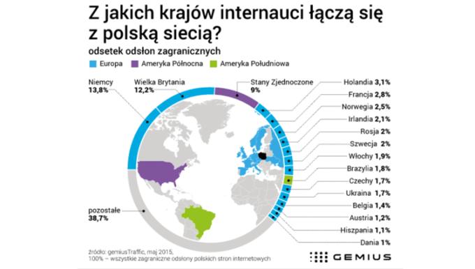 Z jakich krajów internauci łączą się z polską siecią?