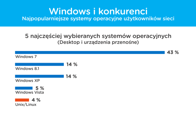 Windows i konkurenci (5 najpopularniejszych systemow operacyjnych w Polsce) desktop i mobile (lipiec 2015)