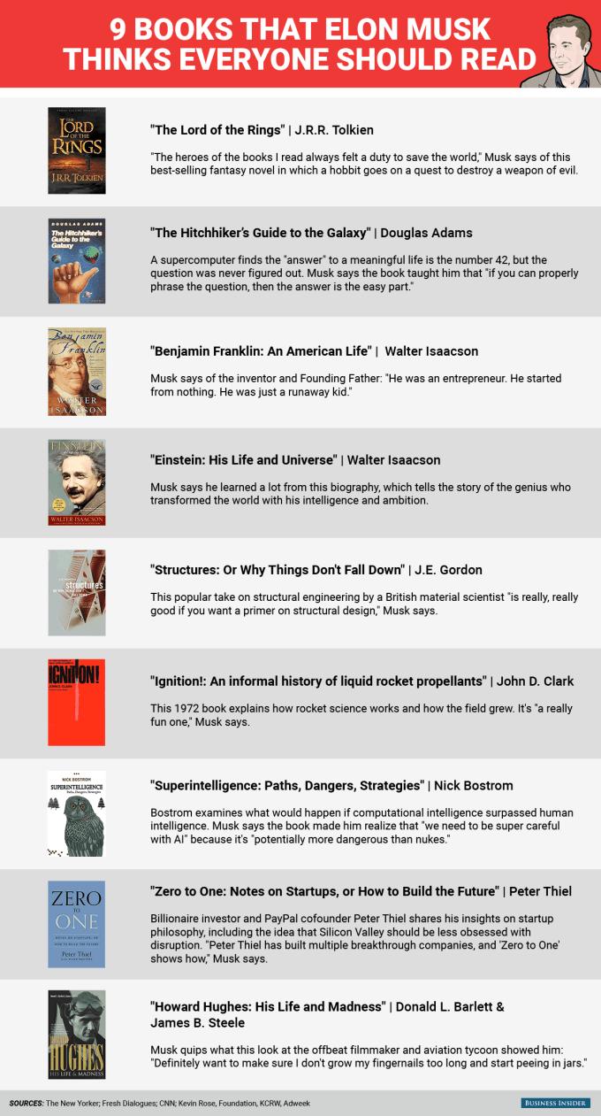 9 tytułów książek rekomendowanych przez Elona Muska