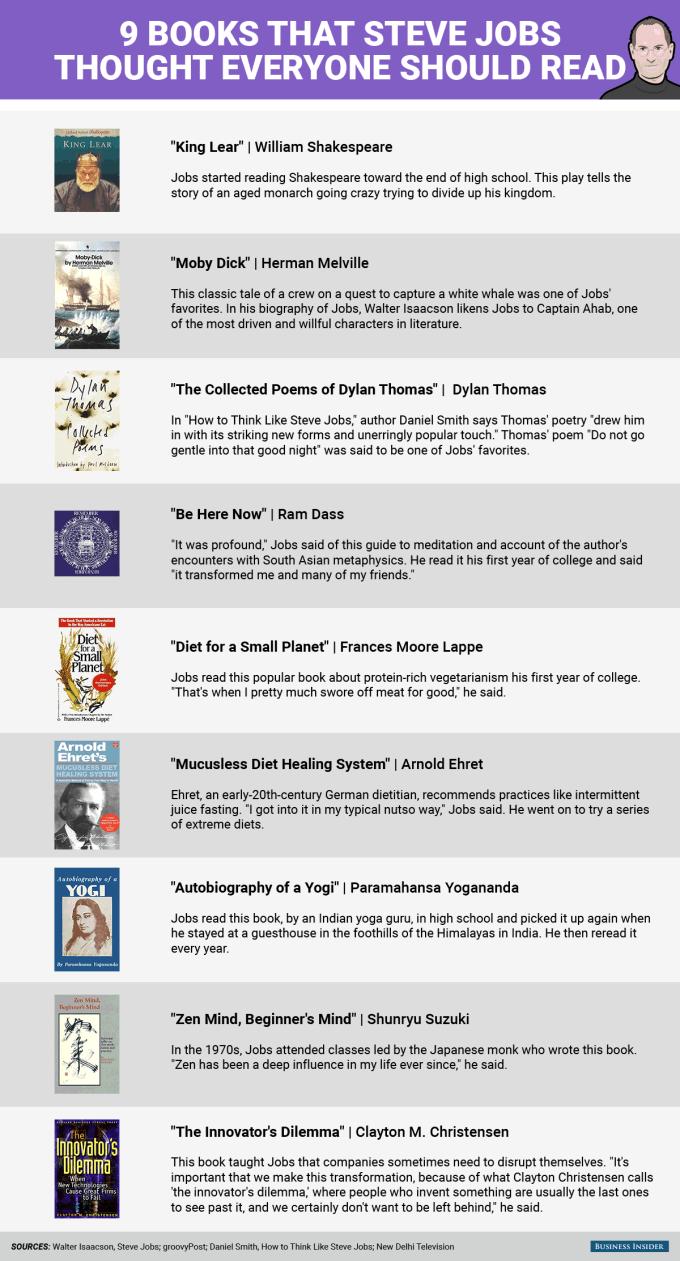 9 obowiązkowych lektur wg Steve'a Jobsa