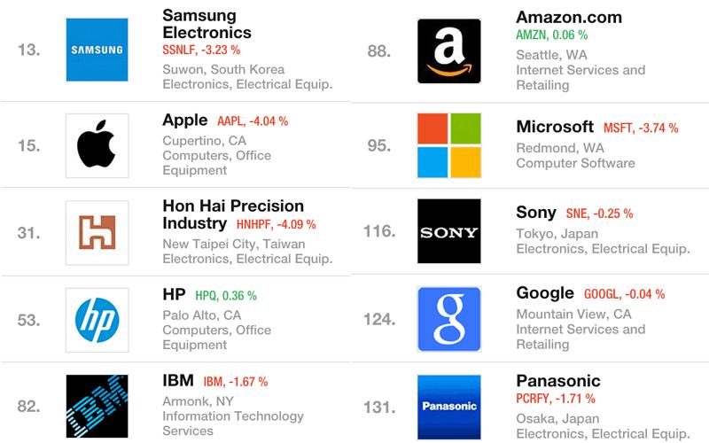 TOP 10 firm technologicznych w rankingu Fortune Global 500 w 2015 roku