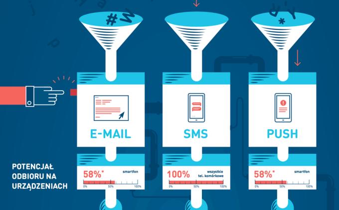 Jaki wybrać kanał komunikacji mobilnej z klientami w Polsce - SMS, email czy push?