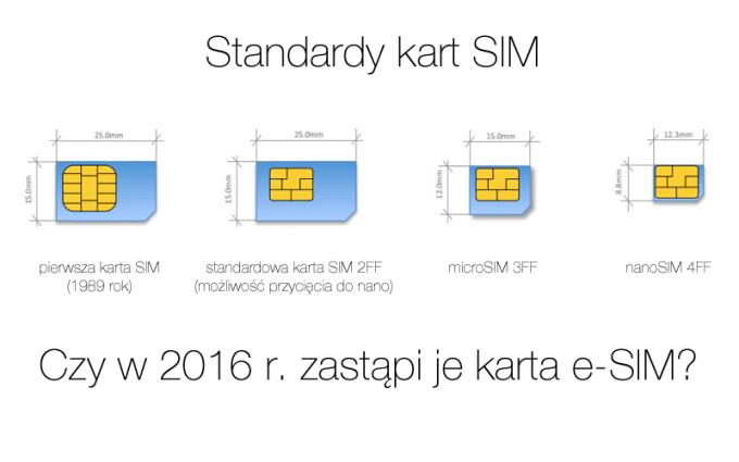 Czy analogowe karty SIM zostaną zastąpione przez e-SIM?