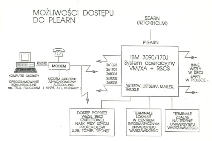 Konfiguracja systemu PLEARN (schemat)