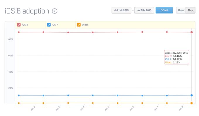 przyjęcie systemu iOS 8 (lipiec 2015)