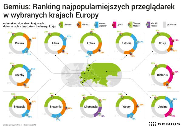 Polacy najczęściej używają przeglądarki Chrome
